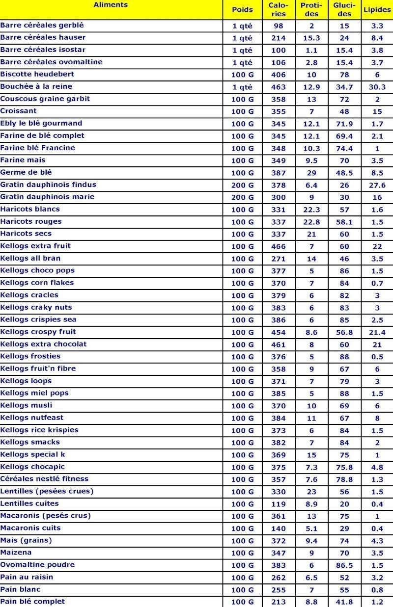 Connu Les tables des calories - Page 1 TZ23