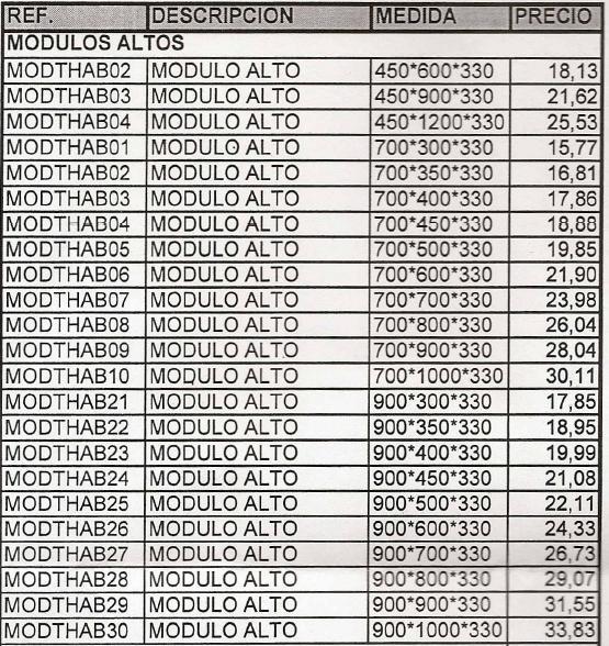 Precios modulos mueble cocina blanco hidrofugo for Modulos de cocina precios